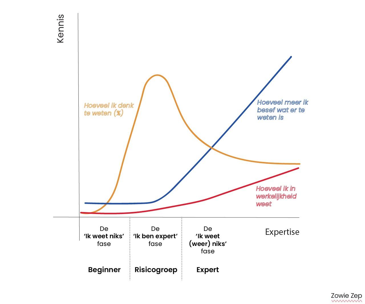 Dunning-Kruger effect grafiek