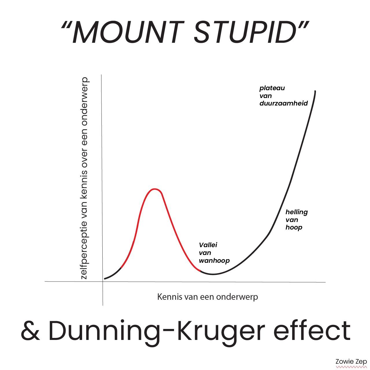 Mount Stupid