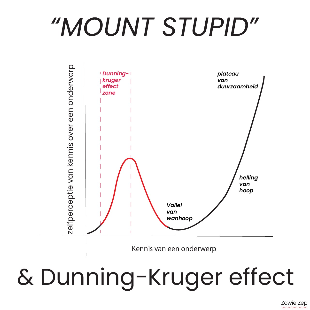Mount Stupid & Dunning-Kruger effectzone
