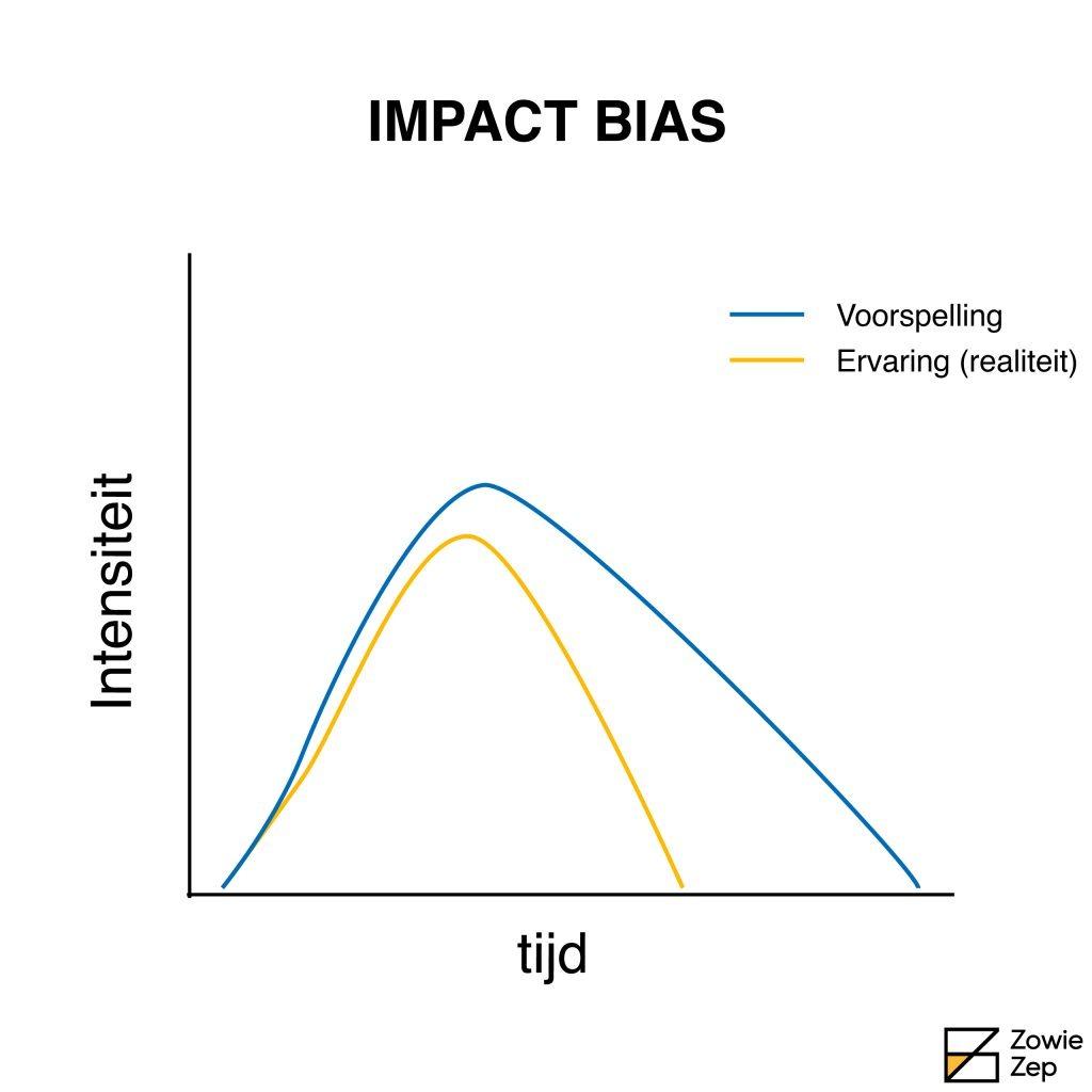 Impact bias